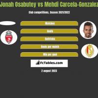 Jonah Osabutey vs Mehdi Carcela-Gonzalez h2h player stats