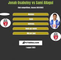 Jonah Osabutey vs Sami Allagui h2h player stats