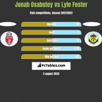 Jonah Osabutey vs Lyle Foster h2h player stats