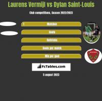 Laurens Vermijl vs Dylan Saint-Louis h2h player stats