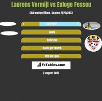 Laurens Vermijl vs Euloge Fessou h2h player stats