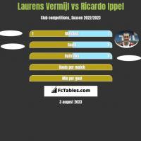 Laurens Vermijl vs Ricardo Ippel h2h player stats