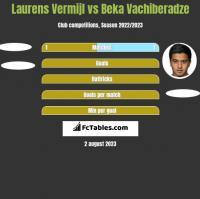 Laurens Vermijl vs Beka Vachiberadze h2h player stats