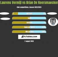 Laurens Vermijl vs Brian De Keersmaecker h2h player stats