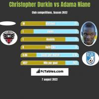 Christopher Durkin vs Adama Niane h2h player stats