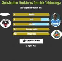 Christopher Durkin vs Derrick Tshimanga h2h player stats