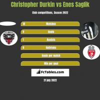 Christopher Durkin vs Enes Saglik h2h player stats
