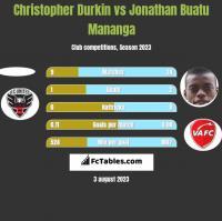 Christopher Durkin vs Jonathan Buatu Mananga h2h player stats