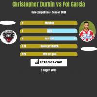 Christopher Durkin vs Pol Garcia h2h player stats