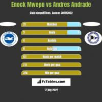 Enock Mwepu vs Andres Andrade h2h player stats