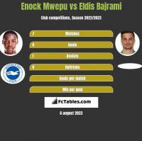 Enock Mwepu vs Eldis Bajrami h2h player stats