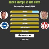 Enock Mwepu vs Eric Durm h2h player stats