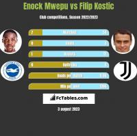 Enock Mwepu vs Filip Kostic h2h player stats