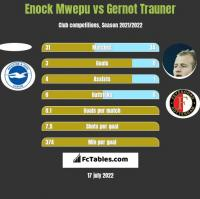 Enock Mwepu vs Gernot Trauner h2h player stats
