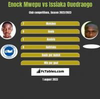 Enock Mwepu vs Issiaka Ouedraogo h2h player stats