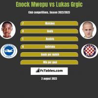 Enock Mwepu vs Lukas Grgic h2h player stats