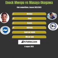 Enock Mwepu vs Masaya Okugawa h2h player stats