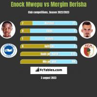 Enock Mwepu vs Mergim Berisha h2h player stats