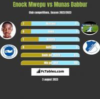 Enock Mwepu vs Munas Dabbur h2h player stats
