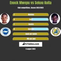 Enock Mwepu vs Sekou Koita h2h player stats