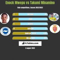 Enock Mwepu vs Takumi Minamino h2h player stats