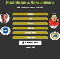 Enock Mwepu vs Zlatko Junuzovic h2h player stats