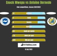 Enock Mwepu vs Antoine Bernede h2h player stats