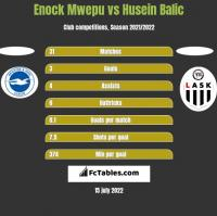Enock Mwepu vs Husein Balic h2h player stats