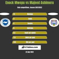 Enock Mwepu vs Majeed Ashimeru h2h player stats
