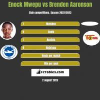 Enock Mwepu vs Brenden Aaronson h2h player stats