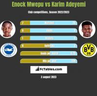Enock Mwepu vs Karim Adeyemi h2h player stats