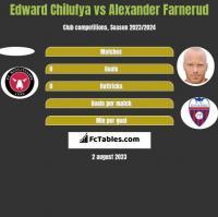 Edward Chilufya vs Alexander Farnerud h2h player stats