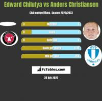 Edward Chilufya vs Anders Christiansen h2h player stats