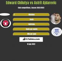 Edward Chilufya vs Astrit Ajdarevic h2h player stats