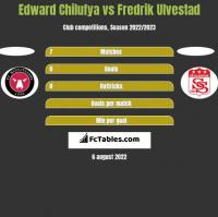 Edward Chilufya vs Fredrik Ulvestad h2h player stats