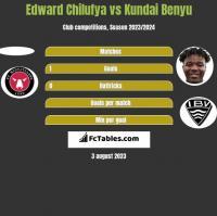 Edward Chilufya vs Kundai Benyu h2h player stats
