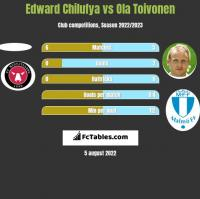 Edward Chilufya vs Ola Toivonen h2h player stats