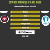 Edward Chilufya vs Adi Nalic h2h player stats