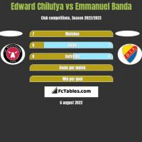 Edward Chilufya vs Emmanuel Banda h2h player stats
