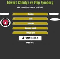 Edward Chilufya vs Filip Sjoeberg h2h player stats