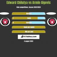 Edward Chilufya vs Armin Gigovic h2h player stats