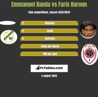 Emmanuel Banda vs Faris Haroun h2h player stats