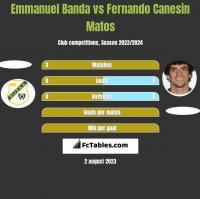 Emmanuel Banda vs Fernando Canesin Matos h2h player stats