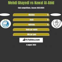 Mehdi Ghayedi vs Nawaf Al-Abid h2h player stats