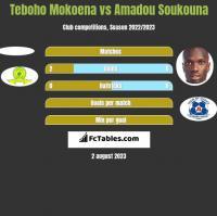 Teboho Mokoena vs Amadou Soukouna h2h player stats