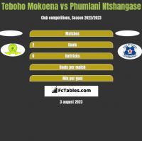 Teboho Mokoena vs Phumlani Ntshangase h2h player stats