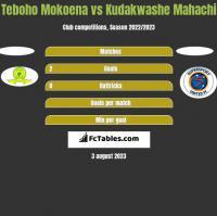 Teboho Mokoena vs Kudakwashe Mahachi h2h player stats