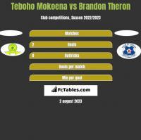 Teboho Mokoena vs Brandon Theron h2h player stats