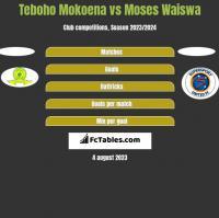 Teboho Mokoena vs Moses Waiswa h2h player stats