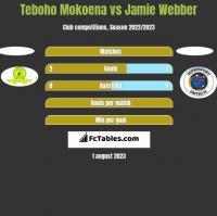 Teboho Mokoena vs Jamie Webber h2h player stats